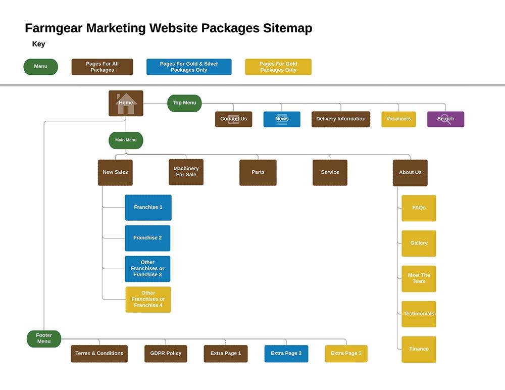 Farmgear Marketing Websites Sitemap