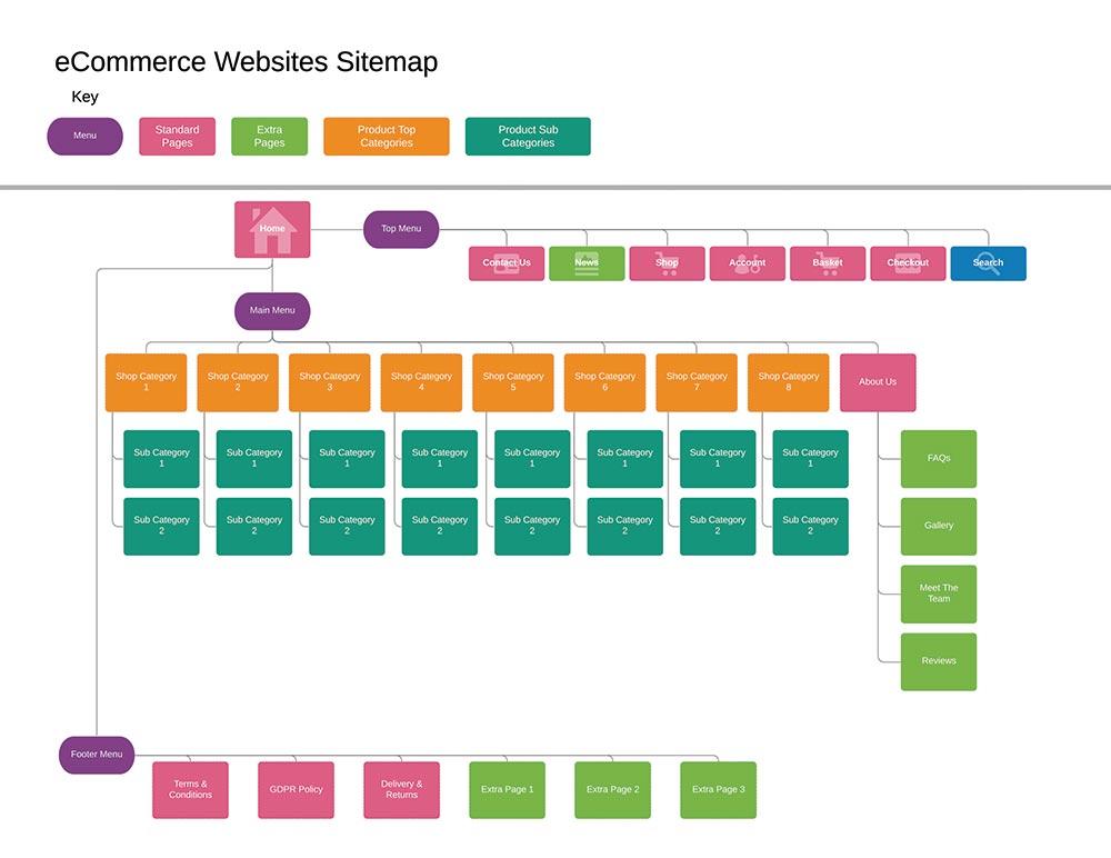 Web Design UK eCommerce Website Sitemap